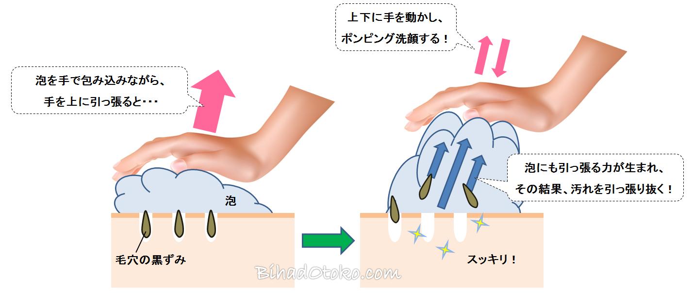 メンズ洗顔方法洗顔おすすめ