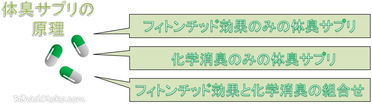 体臭サプリおすすめランキング【専門家監修の最新版】
