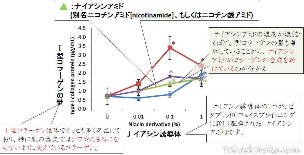 ナイアシンアミドのコラーゲン合成