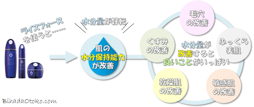 ライスフォース男の肌で検証実験!効果・口コミ・評判を専門家解説!